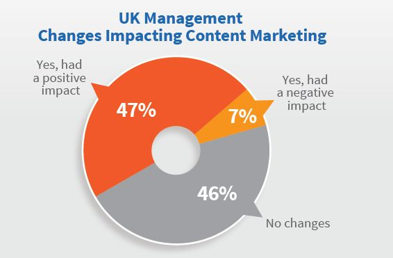 Content Marketing in the UK 2017 | CM