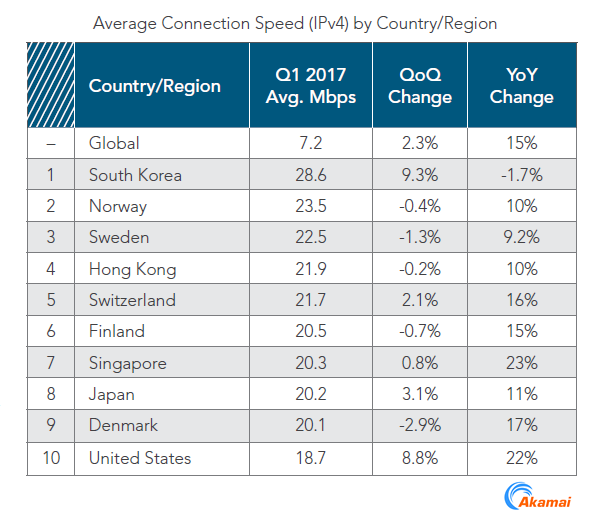South Korea Is the Only Country to Exceed the 25 Mbps Threshold of Internet Speed, Q1 2017 Akamai