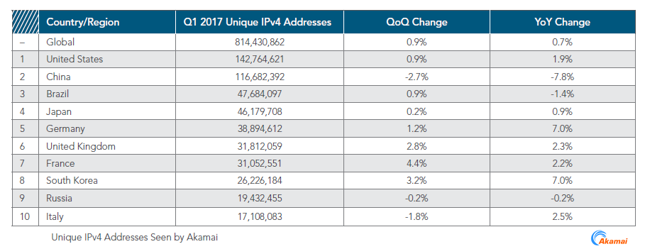 State of the Internet, Q1 2017 Akamai
