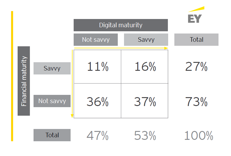 A Figure That Shows The Digital and Financial Maturity. Retail banks are the division of a bank that deals directly with retail customers. It's some kind of change in the financial services industry. Find out more about digital banking in the Digital Marketing Community.