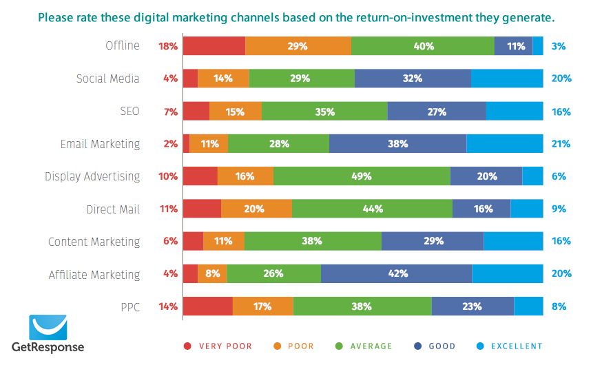 The Digital Marketing Channels based on The ROI That They Generate.