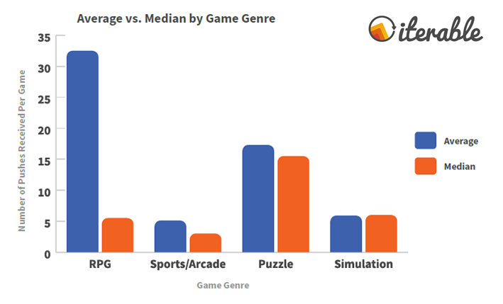 The Average VS The Median by Game Genre.