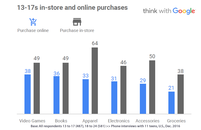 Video Games & Books Are the Most Common Products US Teens Buy Online, 2016 | Think With Google 1 | Digital Marketing Community