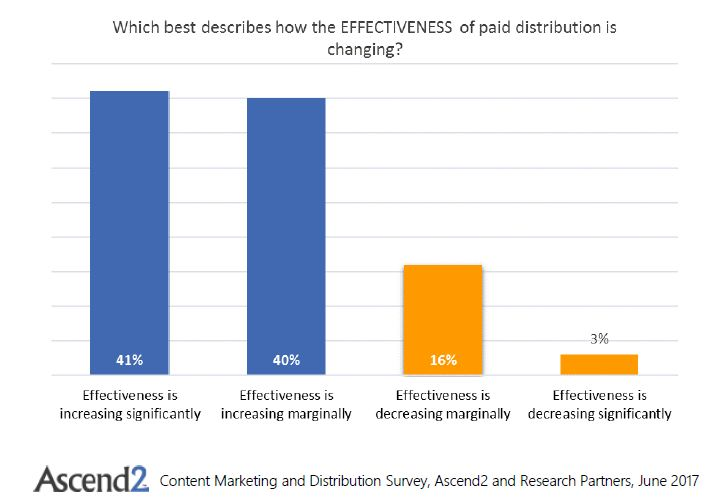 Content Marketing and Distribution | Ascend2