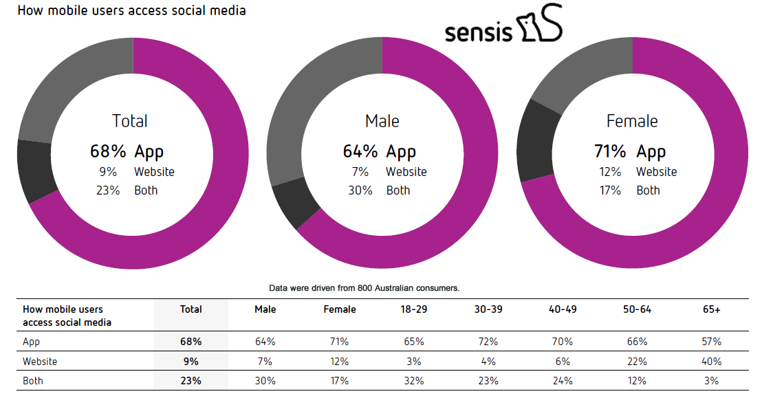 68% of Australians Internet Users Access Social Media on Mobile Devices via Apps in 2017 Sensis