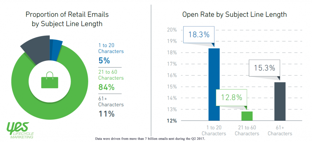 84% of Subject Lines of Retail' Emails Fell Between 21 and 60 Characters, Q2 2017 Yes Lifecycle Marketing