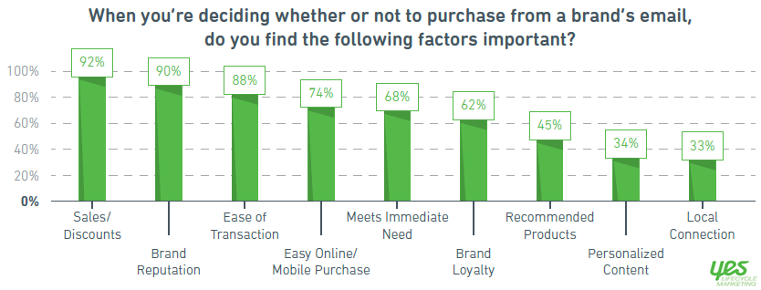Discounts and Brand Reputation the Top 2 Influencing the Purchasing via Generations, 2017 Yes Lifecycle Marketing