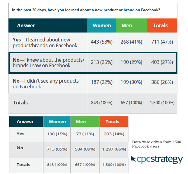 Facebook Is a Source of New Products Knowledge for 47% of Facebook Users Globally, 2017 CPC Strategy