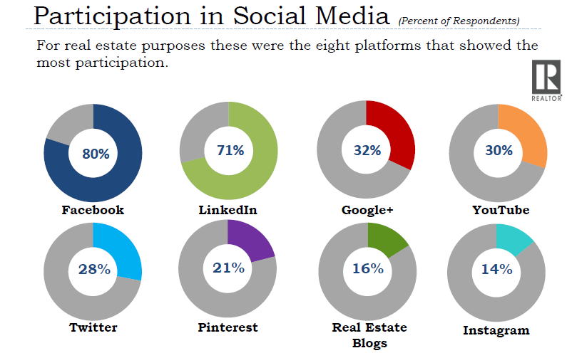 Facebook, LinkedIn & Google+ Are the Most Social Media Platforms Used for Real Estate Purposes, 2017 NAR