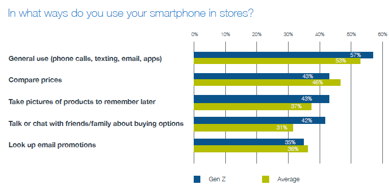 In what ways do you use your smartphone in stores.