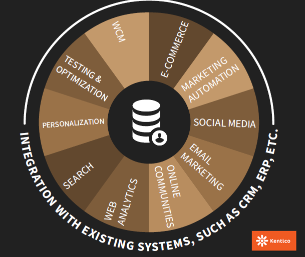 Infographic The 6 Most Important Factors for Choosing Digital Marketing Tools Kentico