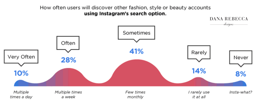 Infographic The Fashion Impact of Instagram, 2017 Dana Rebecca