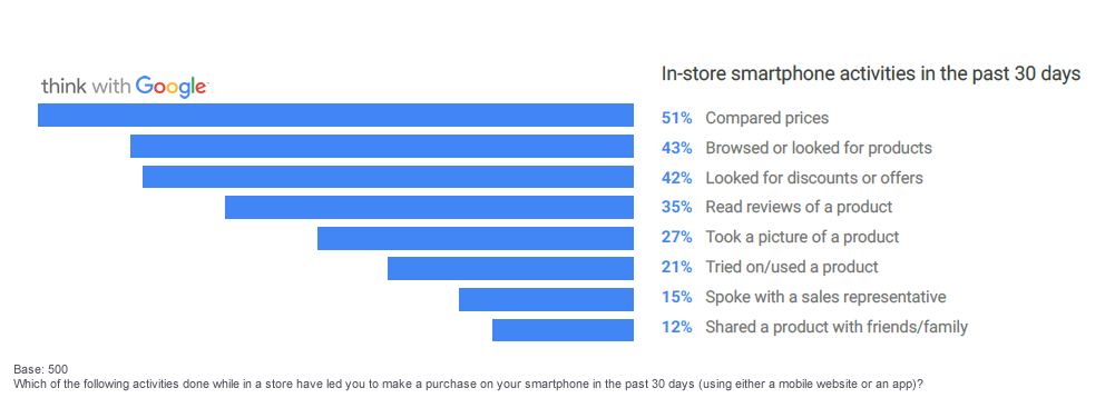 More Than Half of US Smartphone Users Use Phones to Compare Prices, 2016 Think With Google