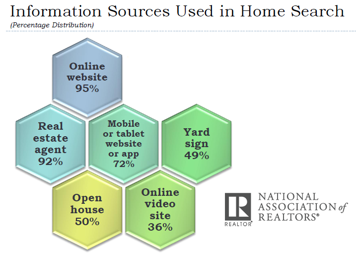 Online Websites Lead All Information Sources Used in Home Search, 2017 NAR
