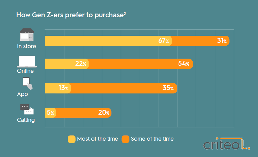Only 22% of Gen Z Shoppers in UK Purchase Online Most of the Time, Jan 2017 Criteo