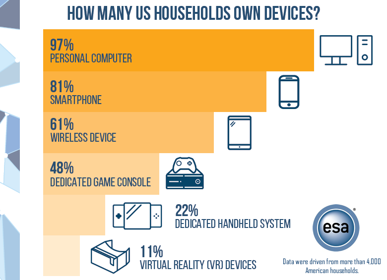 Personal Computers & Smartphones Are the Most Devices Owned by US Households, 2017 ESA