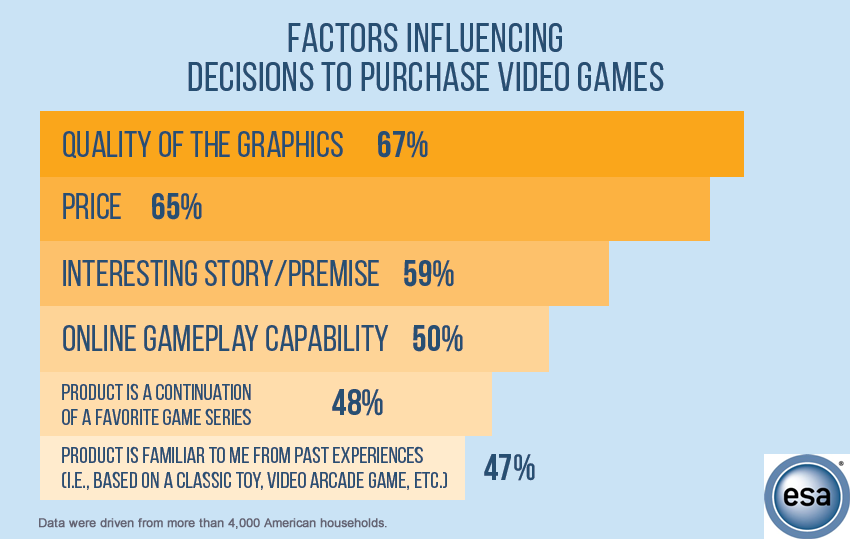 Quality of Graphics Is the Key Driver Influences Decisions of Purchasing Video Games in US, 2017 ESA