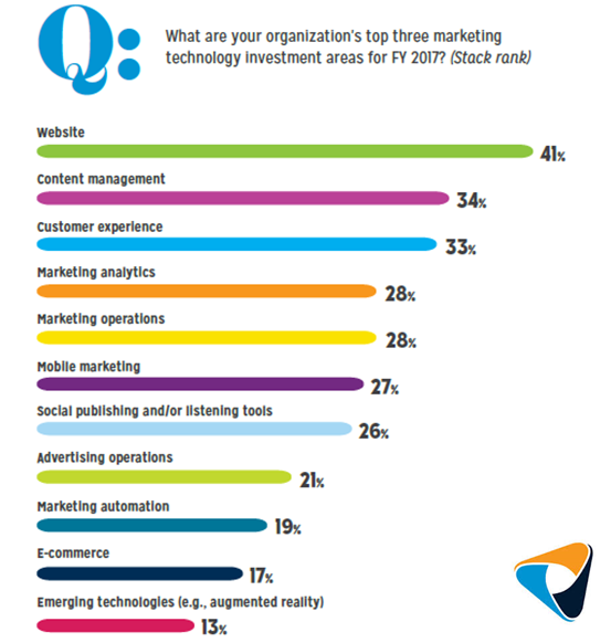 State of Digital Marketing 2017 Survey Report TEKsystems Digital