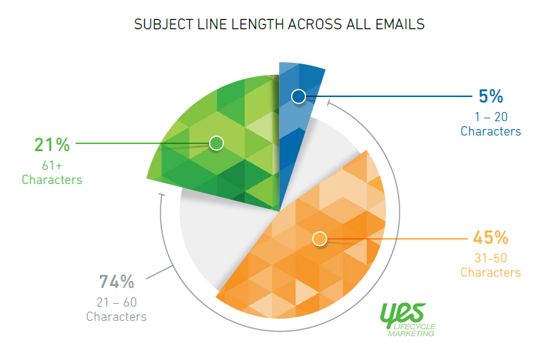 Subject Line Benchmarks, Q2 2017 Yes Lifecycle Marketing