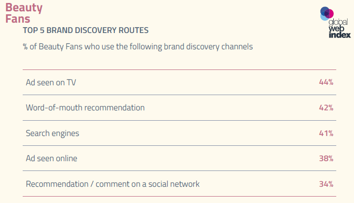 TV Ads, Recommendations & Search Engines Are the Top Discovery Channels Used by Beauty Fans, 2017 | GlobalWebIndex 1 | Digital Marketing Community