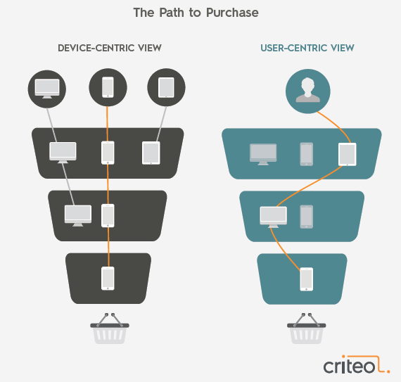 The State of Cross-Device Commerce in UK, H2 2016 Criteo