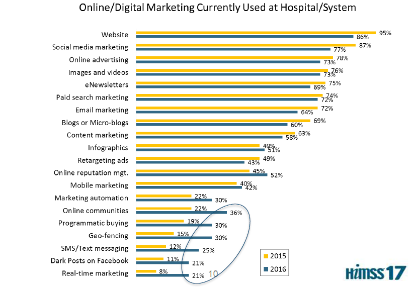 The State of Digital Healthcare in 2017 HIMSS