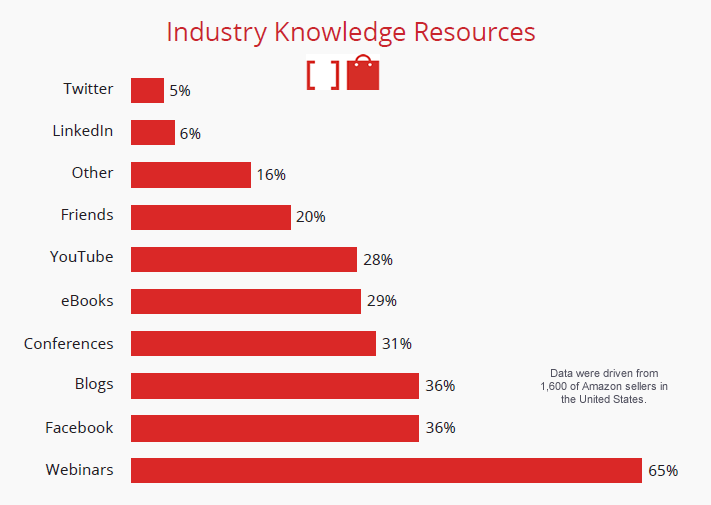Webinars Is the Main Source of Knowledge About the Industry for Amazon Sellers, 2017 Feedvisor