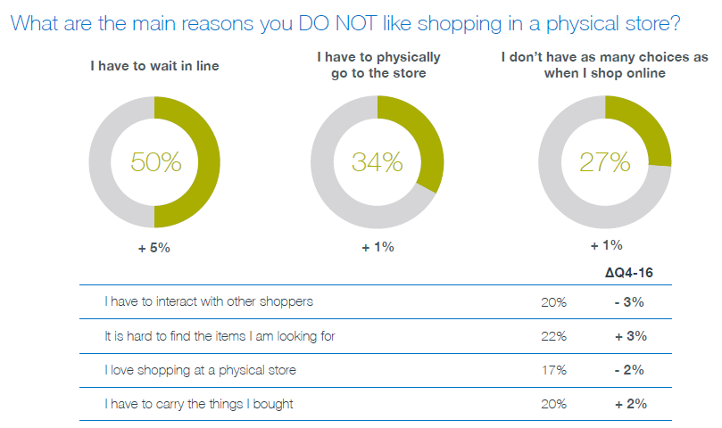 What are the main reasons you DO NOT like shopping in a physical store