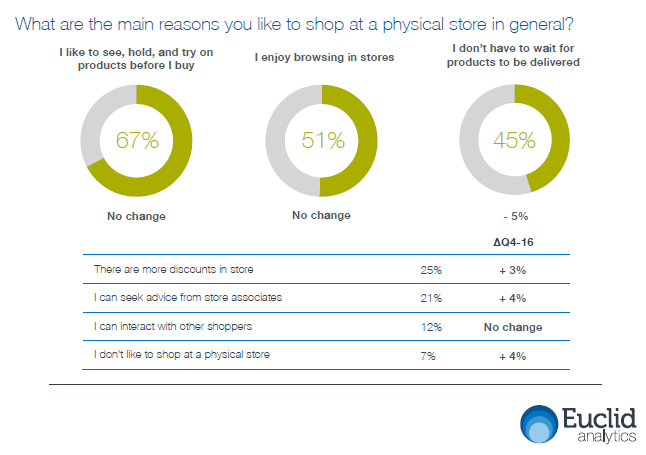 67% of US Smartphone Users Like to See, Hold, and Try on Products Before Buying, 2017   Euclid 1   Digital Marketing Community