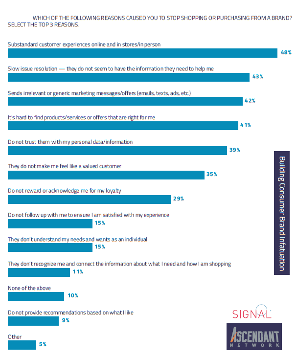 Substandard Experiences & Issues Solving Slowly Are the Top Reasons Cause Switch Brands, 2017 | Signal & Digital Ascendant 1 | Digital Marketing Community