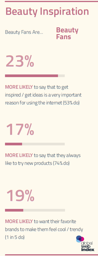 19% of Beauty Fans Want Their Favorite Brands to Make Them Feel Cool & Trendy | GlobalWebIndex 1 | Digital Marketing Community