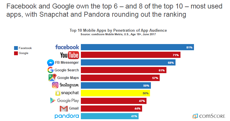 8 of the Top 10 Most Used Apps in the US Owned byFacebook & Google, 2017| comScore 1 | Digital Marketing Community