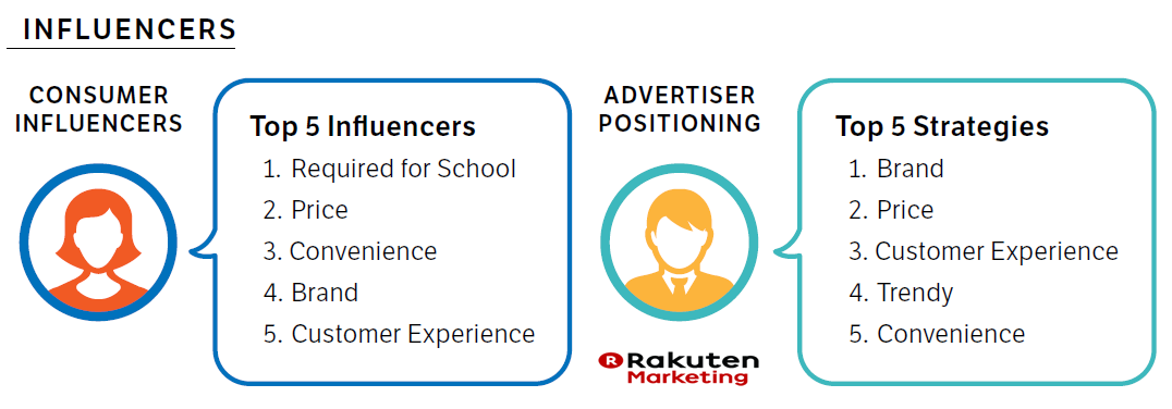 2016 Back-to-School Digital Insights Rakuten Marketing