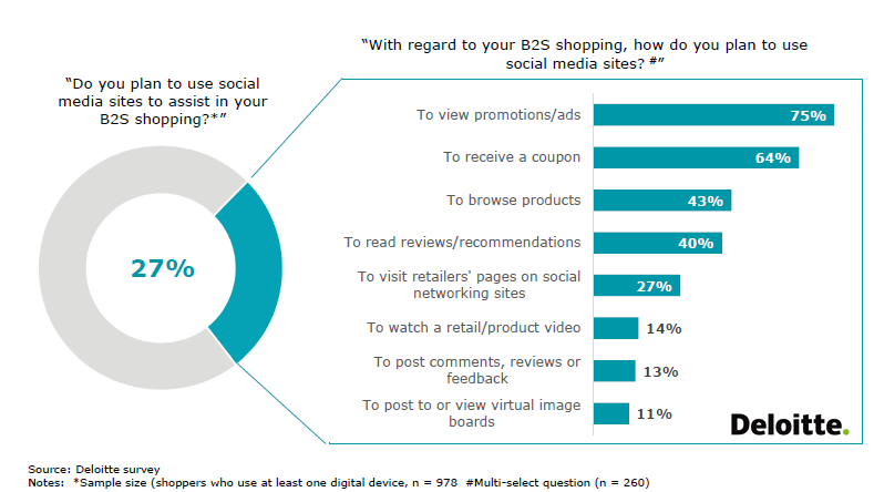 27% of Back-to-School Shoppers in US Use Social Media to Assist Them in B2S Shopping, 2017 Deloitte