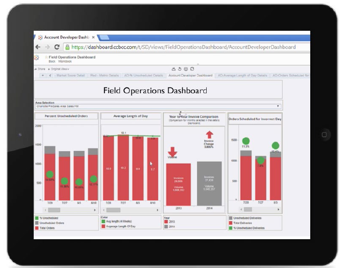 6 Best Practices for Creating Effective Dashboards Tableau