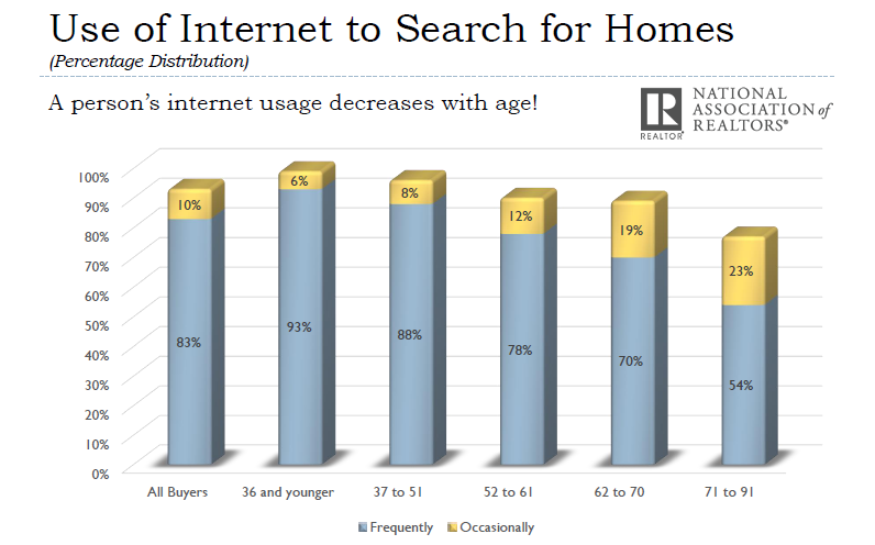 83% of Property Buyers in US Use Internet Frequently For Searching Homes, 2017 NAR