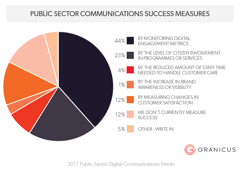 Digital Communications Trends in Public Sector in UK, 2017 Granicus