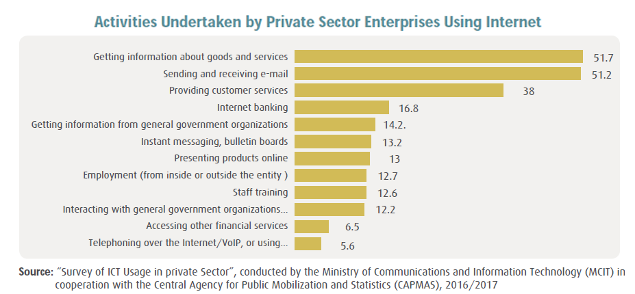 Private sector enterprises