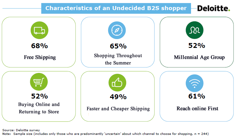 One-Fifth of B2S Shoppers Are Undecided About Their Purchasing Channel Choice, 2017 | Deloitte