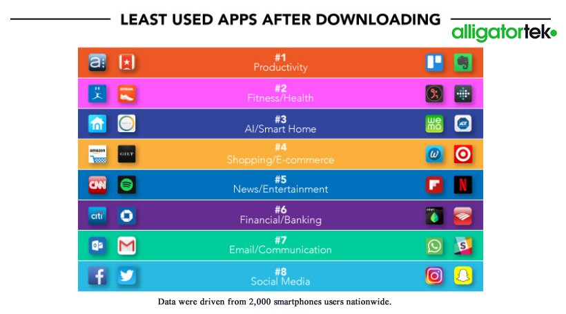 Globally, Social Media & Communication Apps Are the Most Used After Downloading, 2017 alligatortek