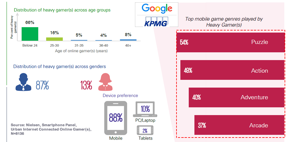 Males in India Are More Likely to be Heavy Gamers Than Females 87% Vs. 13%, 2017 KPMG & Google