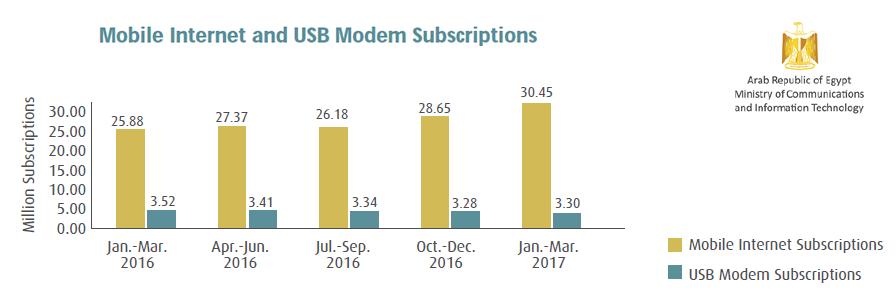 Mobile Internet Subscriptions in Egypt Exceeded 30 Million During Jan.-Mar. 2017 MCIT