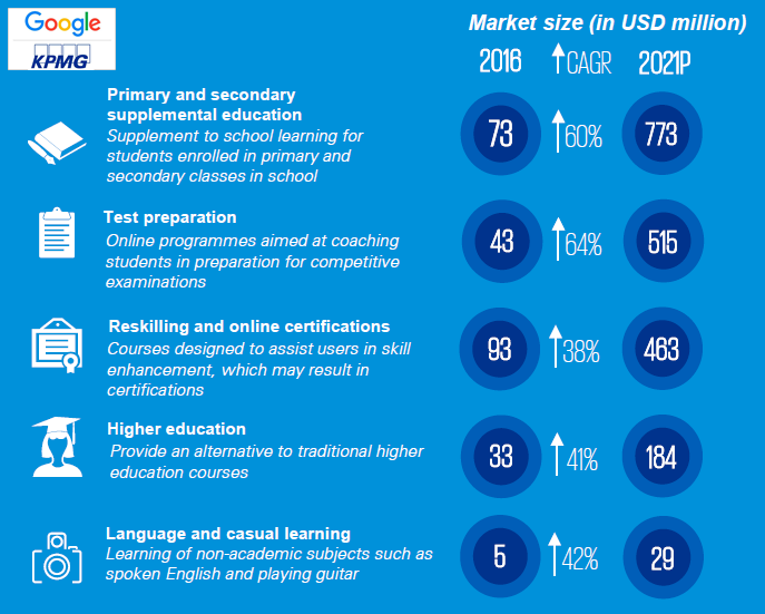 Online Education in India 2021, May 2017 KPMG & Google