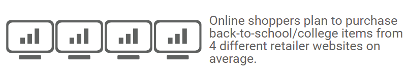 Online shoppers plan to purchase back to class items from 4 different retailer websites on average.