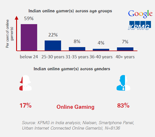 Roughly 6 in 10 of Urban Mobile Gamers in India Are Below 24 Years, 2017 KPMG & Google