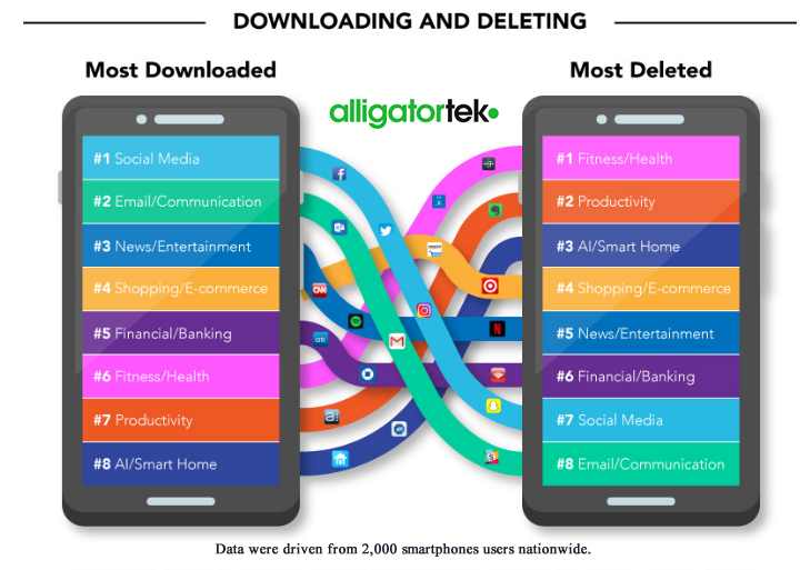 Social Media & Communication Apps Are the Most Downloaded Apps Globally, 2017 alligatortek