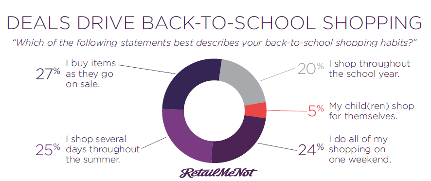 The 2017 Retailer and Consumer Back-to-School Insights - RetailMeNot