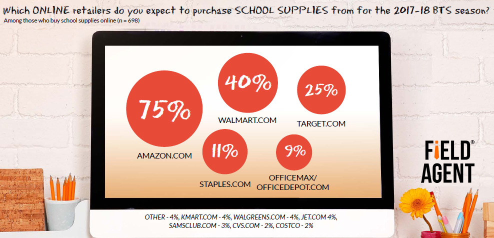 Three-Quarter of Back to School Shoppers in US Purchase School Supplies From Amazon, 2017 | Field Agent