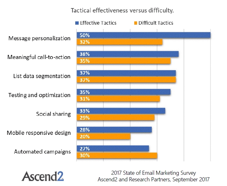 2017 State of Email Marketing | Ascend2