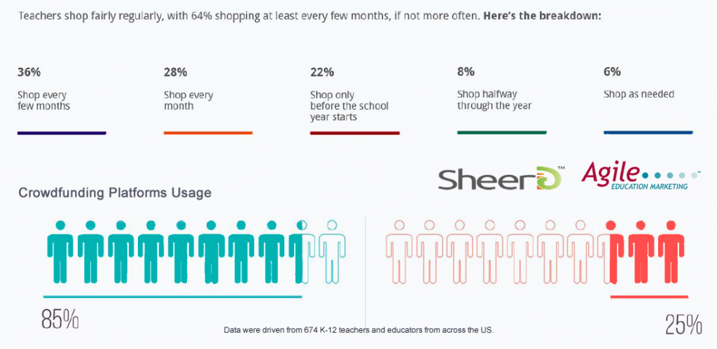 64% of US Teachers Are Shopping For Classroom Items Every Month or Few Months, 2017 | SheerID & Agile Education Marketing